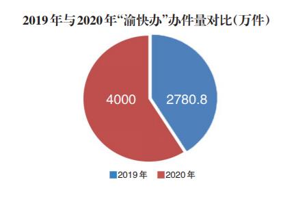 """""""渝快办""""怎么让您""""愉快地办""""2020年大数据盘点给出答案"""