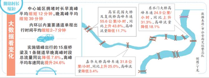 桥隧错峰通行实施1个月早晚高峰拥堵时长缩短27.9%