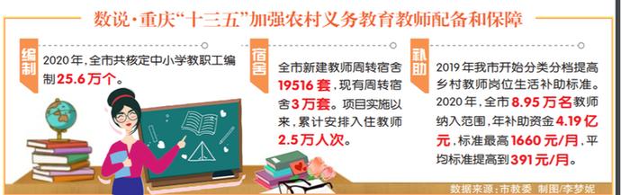 """重慶所有區縣達到""""義務教育教師平均工資不低于當地公務員""""要求"""